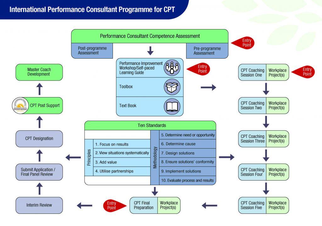 CPT Model HR